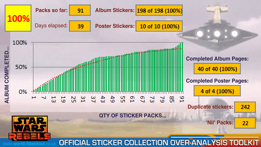 Star Wars Rebels Official Sticker Collection 2014: 100%!