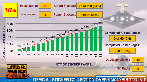 Star Wars Rebels Official Sticker Collection 2014: 36%!