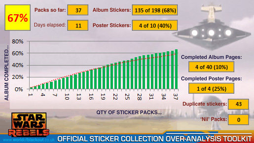 Star Wars Rebels Official Sticker Collection 2014: 67%!