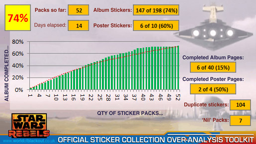 Star Wars Rebels Official Sticker Collection 2014: 74%!