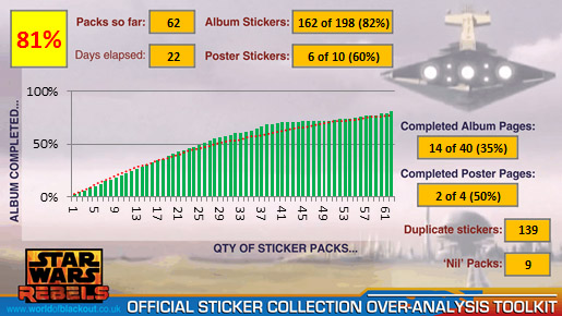 Star Wars Rebels Official Sticker Collection 2014: 81%!