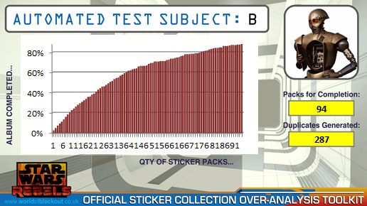 The Star Wars Rebels Sticker Collection: Automated Test Subject B