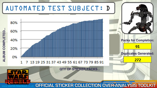 The Star Wars Rebels Sticker Collection: Automated Test Subject D