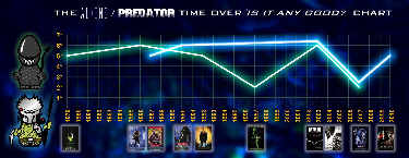 The Aliens/Predator chart - click for bigger